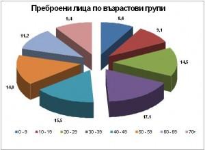 Най- много са българите между 18- 64 години