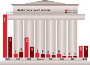 Схема на приходите на партиите в парламента
