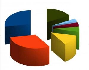 Процентно съотношение на попаденията в противниковата врата
